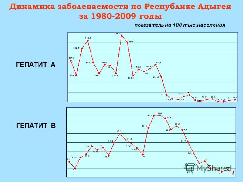 Динамика заболеваемости по Республике Адыгея за 1980-2009 годы ГЕПАТИТ А ГЕПАТИТ В показатель на 100 тыс.населения