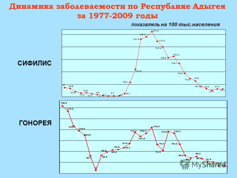 Динамика заболеваемости по Республике Адыгея за 1977-2009 годы СИФИЛИС ГОНОРЕЯ показатель на 100 тыс.населения