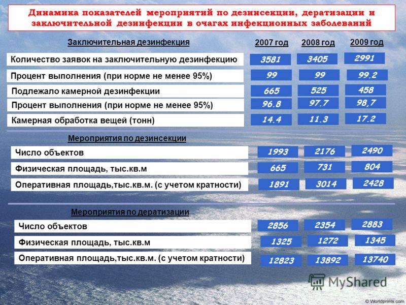 3581 2007 год Количество заявок на заключительную дезинфекцию Заключительная дезинфекция Динамика показателей мероприятий по дезинсекции, дератизации и заключительной дезинфекции в очагах инфекционных заболеваний 2008 год 2009 год Процент выполнения