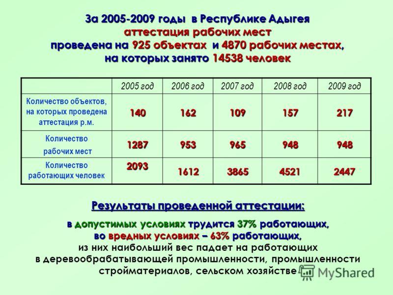 За 2005-2009 годы в Республике Адыгея аттестация рабочих мест проведена на 925 объектах и 4870 рабочих местах, на которых занято 14538 человек Результаты проведенной аттестации: в допустимых условиях трудится 37% работающих, во вредных условиях – 63%