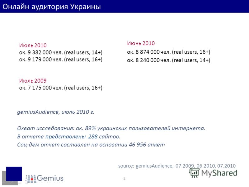 2 Июль 2010 ок. 9 382 000 чел. (real users, 14+) ок. 9 179 000 чел. (real users, 16+) Июль 2009 ок. 7 175 000 чел. (real users, 16+) source: gemiusAudience, 07.2009, 06.2010, 07.2010 Июнь 2010 ок. 8 874 000 чел. (real users, 16+) ок. 8 240 000 чел. (
