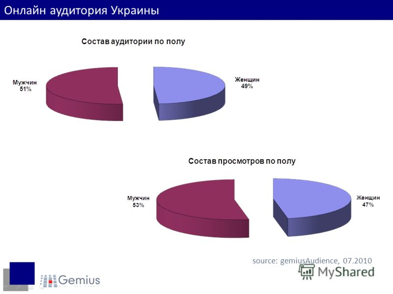 Пол интернет-пользователей source: gemiusAudience, 07.2010 Онлайн аудитория Украины