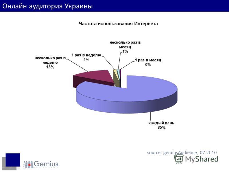 source: gemiusAudience, 07.2010 Онлайн аудитория Украины