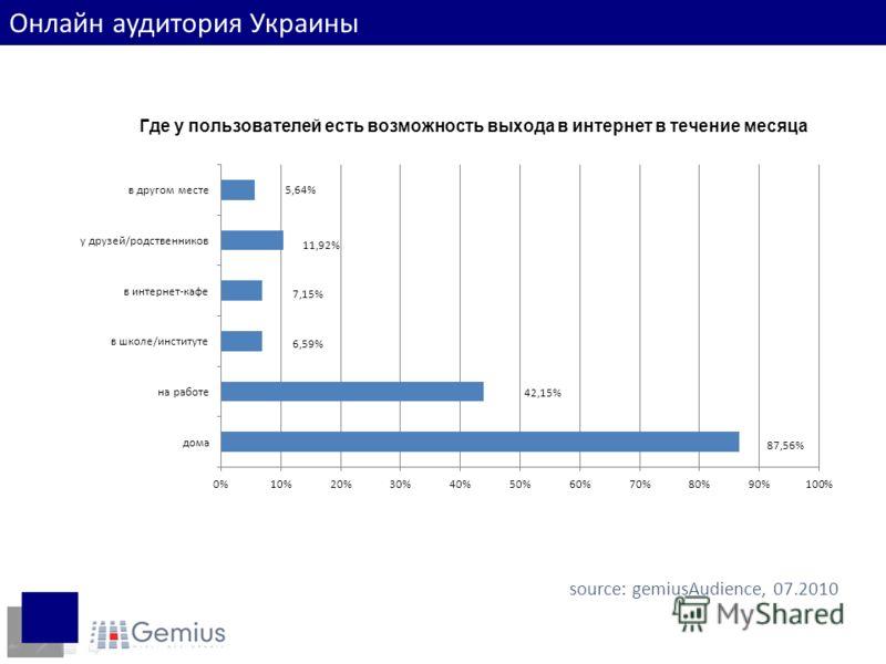 Место доступа в интернет source: gemiusAudience, 07.2010 Онлайн аудитория Украины