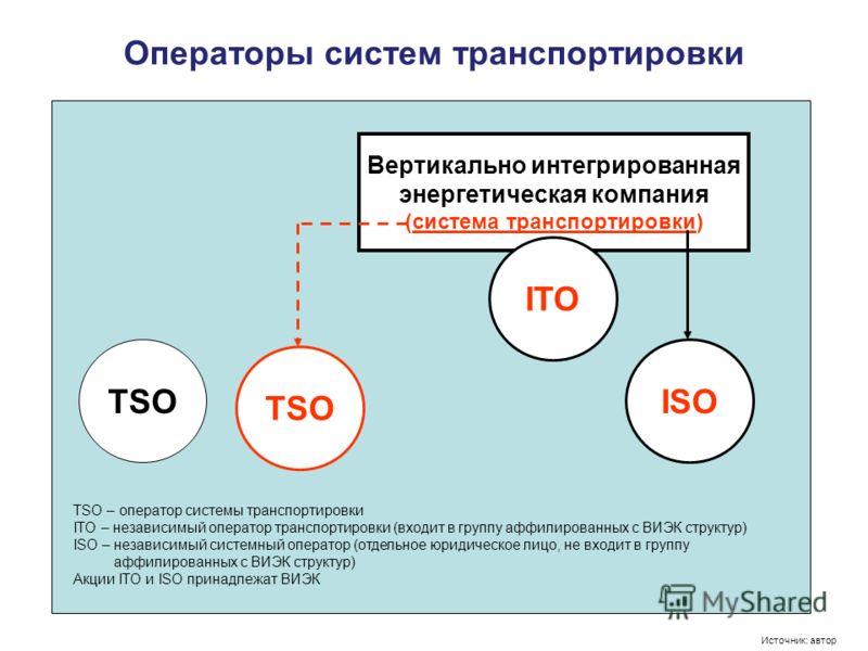 Операторы систем транспортировки Вертикально интегрированная энергетическая компания (система транспортировки) ISO ITO TSO TSO – оператор системы транспортировки ITO – независимый оператор транспортировки (входит в группу аффилированных с ВИЭК структ