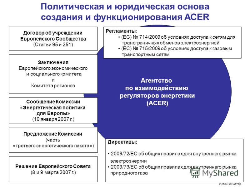 Агентство по взаимодействию регуляторов энергетики (ACER) Политическая и юридическая основа создания и функционирования ACER Договор об учреждении Европейского Сообщества (Статьи 95 и 251) Заключения Европейского экономического и социального комитета