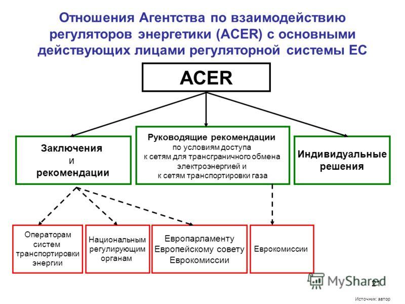 21 Отношения Агентства по взаимодействию регуляторов энергетики (ACER) с основными действующих лицами регуляторной системы ЕС ACER Заключения и рекомендации Операторам систем транспортировки энергии Национальным регулирующим органам Индивидуальные ре