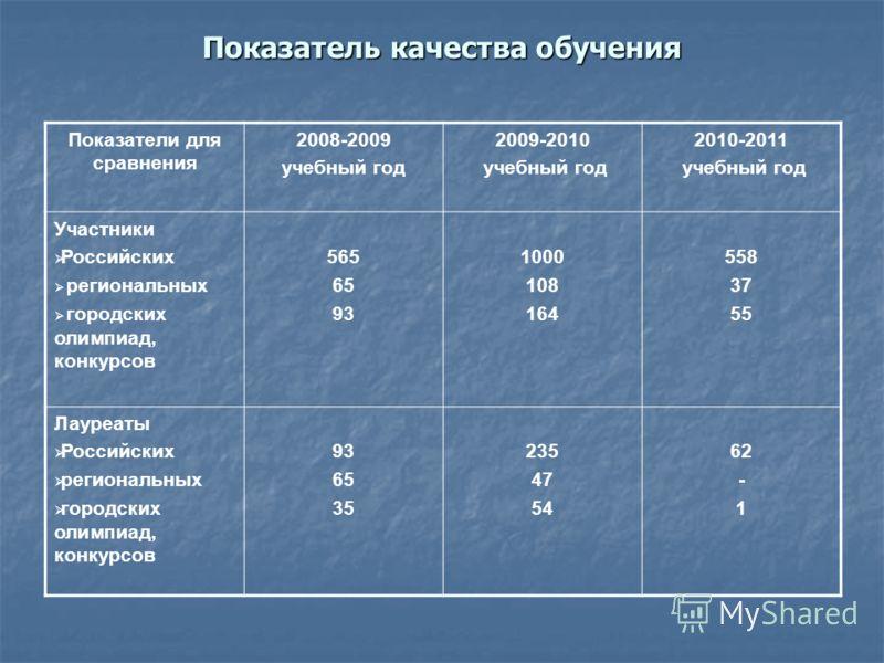 Показатель качества обучения Показатели для сравнения 2008-2009 учебный год 2009-2010 учебный год 2010-2011 учебный год Участники Российских региональных городских олимпиад, конкурсов 565 65 93 1000 108 164 558 37 55 Лауреаты Российских региональных