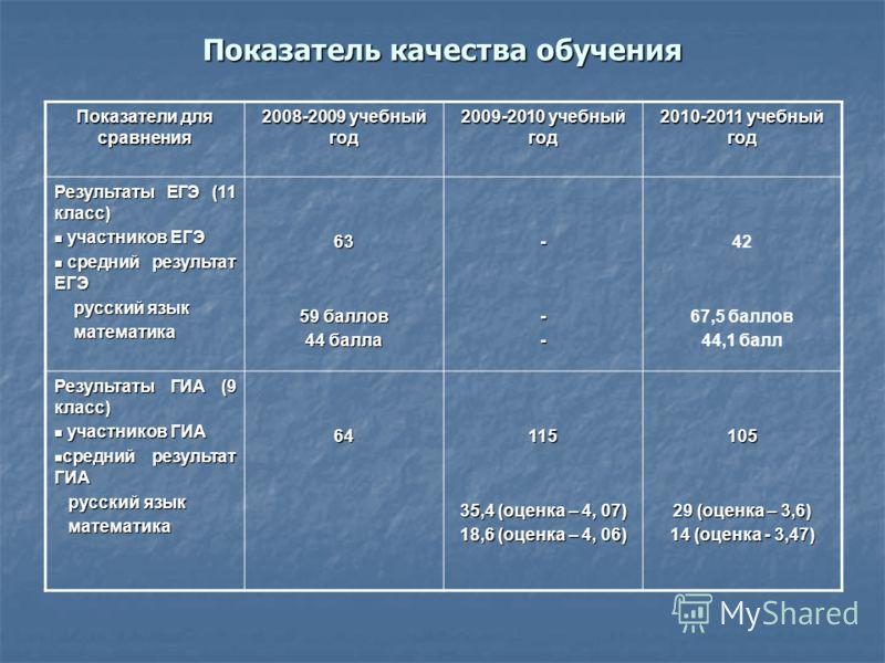 Показатель качества обучения Показатели для сравнения 2008-2009 учебный год 2009-2010 учебный год 2010-2011 учебный год Результаты ЕГЭ (11 класс) участников ЕГЭ участников ЕГЭ средний результат ЕГЭ средний результат ЕГЭ русский язык русский язык мате