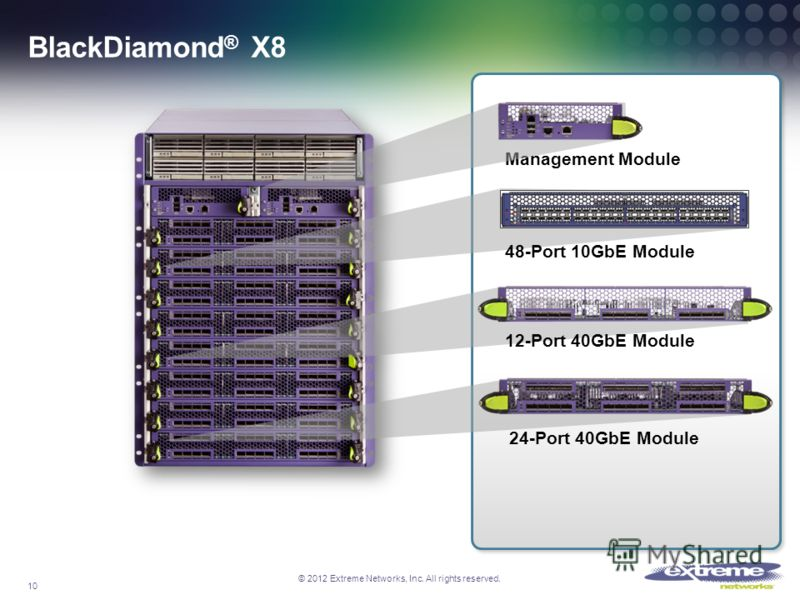 © 2012 Extreme Networks, Inc. All rights reserved. BlackDiamond ® X8 10 Management Module 12-Port 40GbE Module 48-Port 10GbE Module 24-Port 40GbE Module