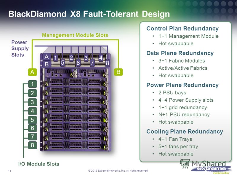 © 2012 Extreme Networks, Inc. All rights reserved. BlackDiamond X8 Fault-Tolerant Design I/O Module Slots 1 2 3 4 5 6 7 8 Management Module Slots B A Power Supply Slots 2 3 67 8 B A 41 5 11 Control Plan Redundancy 1+1 Management Module Hot swappable