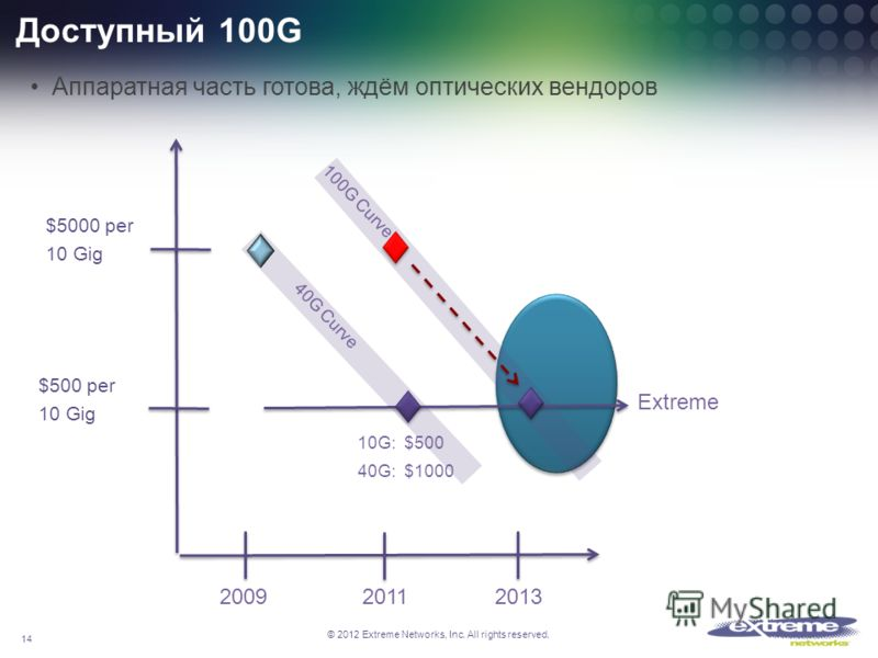 © 2012 Extreme Networks, Inc. All rights reserved. Доступный 100G Аппаратная часть готова, ждём оптических вендоров 2009 2011 2013 10G: $500 40G: $1000 $500 per 10 Gig $5000 per 10 Gig Extreme 40G Curve 100G Curve 14