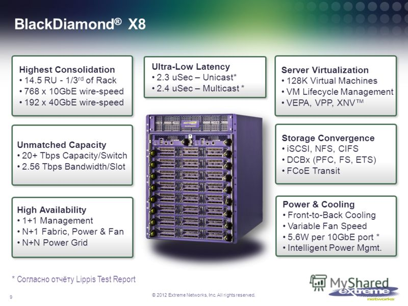 © 2012 Extreme Networks, Inc. All rights reserved. BlackDiamond ® X8 Highest Consolidation 14.5 RU - 1/3 rd of Rack 768 x 10GbE wire-speed 192 x 40GbE wire-speed Unmatched Capacity 20+ Tbps Capacity/Switch 2.56 Tbps Bandwidth/Slot Ultra-Low Latency 2