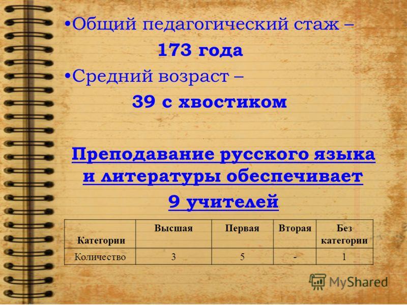 Общий педагогический стаж – 173 года Средний возраст – 39 с хвостиком Преподавание русского языка и литературы обеспечивает 9 учителей. Категории ВысшаяПерваяВтораяБез категории Количество35-1