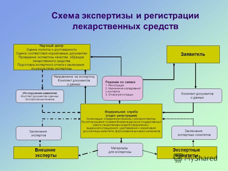 Схема экспертизы и регистрации