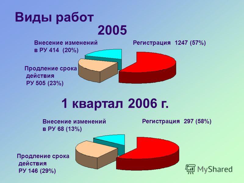 Виды работ 2005 1 квартал 2006 г. Регистрация 1247 (57%) Продление срока действия РУ 505 (23%) Внесение изменений в РУ 414 (20%) Регистрация 297 (58%) Внесение изменений в РУ 68 (13%) Продление срока действия РУ 146 (29%)