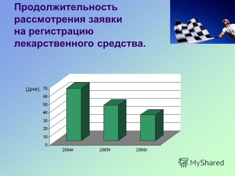 Продолжительность рассмотрения заявки на регистрацию лекарственного средства. (дни).