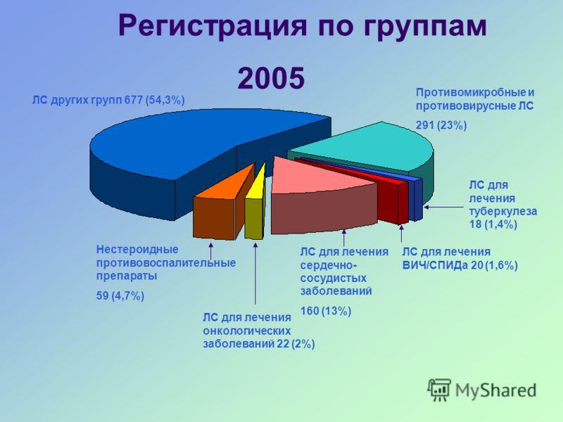 Регистрация по группам 2005 ЛС других групп 677 (54,3%) Нестероидные противовоспалительные препараты 59 (4,7%) ЛС для лечения онкологических заболеваний 22 (2%) ЛС для лечения сердечно- сосудистых заболеваний 160 (13%) ЛС для лечения туберкулеза 18 (