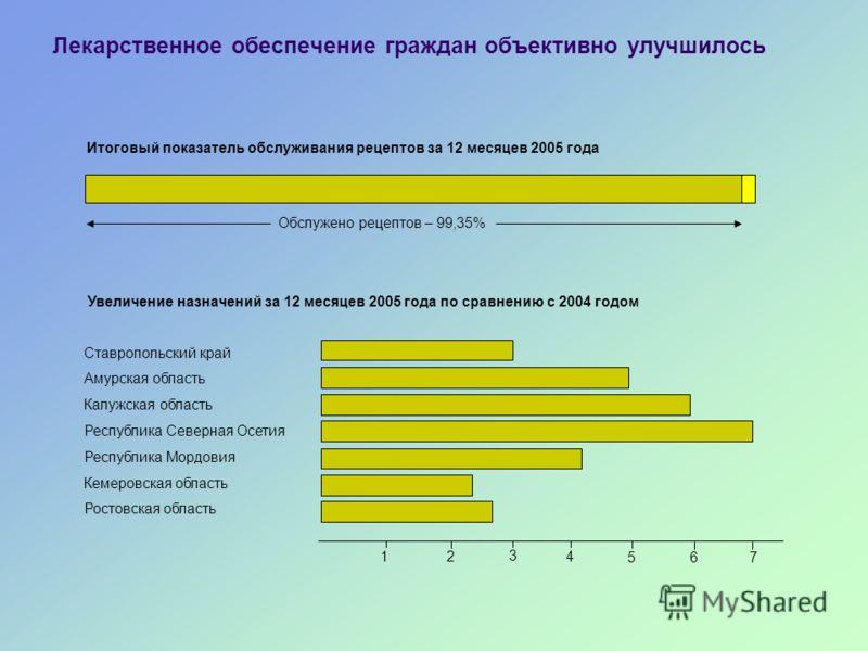 Лекарственное обеспечение граждан объективно улучшилось Итоговый показатель обслуживания рецептов за 12 месяцев 2005 года Обслужено рецептов – 99,35% Увеличение назначений за 12 месяцев 2005 года по сравнению с 2004 годом Ставропольский край Амурская