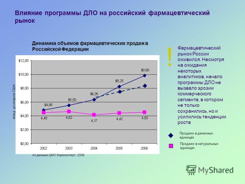 Влияние программы ДЛО на российский фармацевтический рынок Динамика объемов фармацевтических продаж в Российской Федерации млрд. долларов США Фармацевтический рынок России оживился. Несмотря на ожидания некоторых аналитиков, начало программы ДЛО не в
