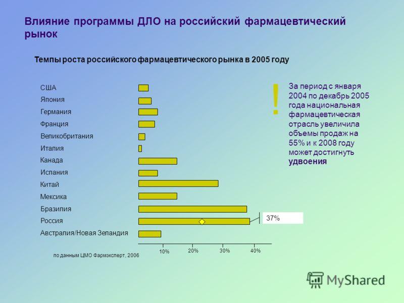 Влияние программы ДЛО на российский фармацевтический рынок Темпы роста российского фармацевтического рынка в 2005 году США Япония Германия Франция Великобритания Италия Канада Испания Китай Мексика Бразилия Россия Австралия/Новая Зеландия 10% 20%30%