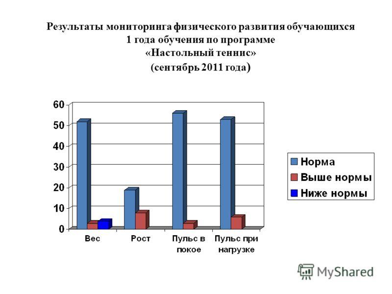 Результаты мониторинга физического развития обучающихся 1 года обучения по программе «Настольный теннис» (сентябрь 2011 года )