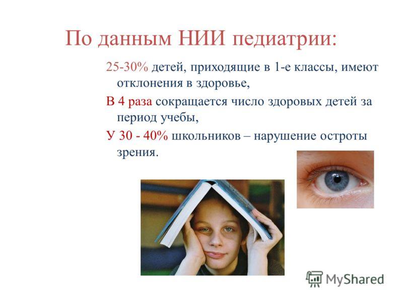 По данным НИИ педиатрии: 25-30% детей, приходящие в 1-е классы, имеют отклонения в здоровье, В 4 раза сокращается число здоровых детей за период учебы, У 30 - 40% школьников – нарушение остроты зрения.