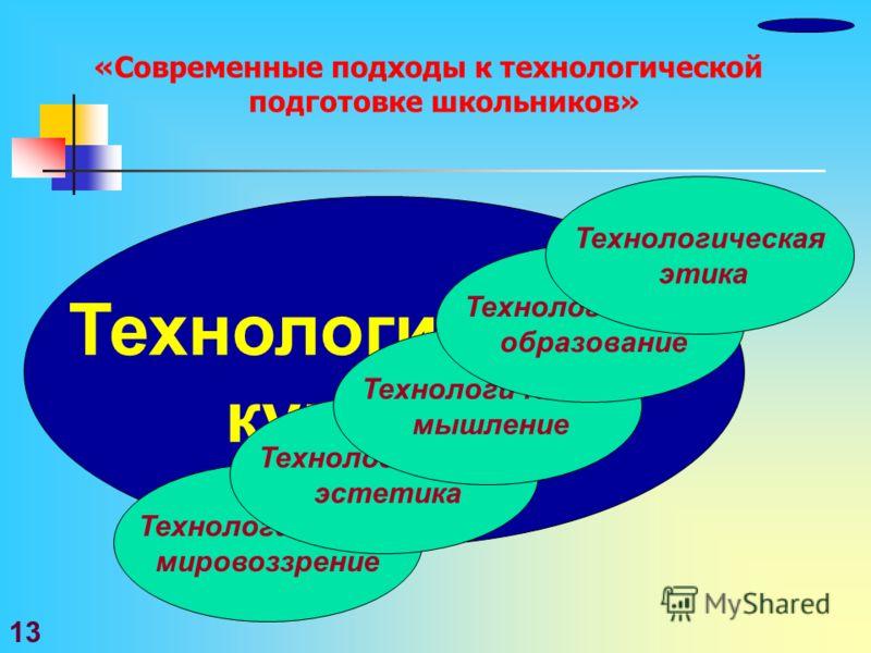 «Современные подходы к технологической подготовке школьников» Технологическая культура Технологическое мировоззрение Технологическая эстетика Технологическое мышление Технологическое образование Технологическая этика 13