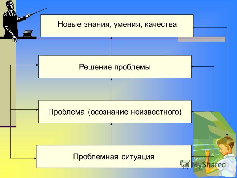 Решение проблемы Проблема (осознание неизвестного) Проблемная ситуация Новые знания, умения, качества