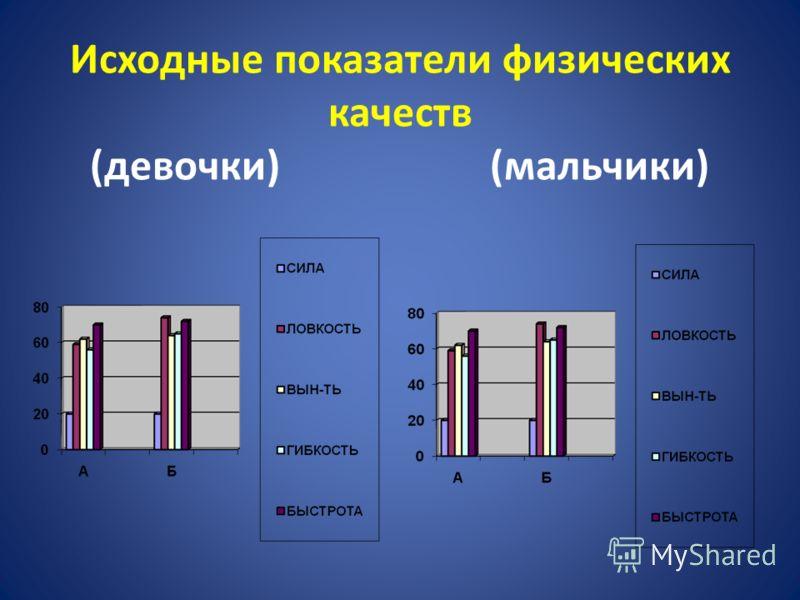 Исходные показатели физических качеств (девочки) (мальчики)
