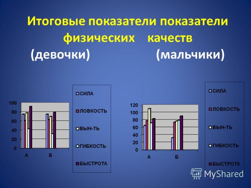 Итоговые показатели показатели физических качеств (девочки) (мальчики)