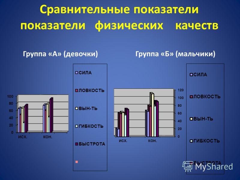 Сравнительные показатели показатели физических качеств Группа «А» (девочки) Группа «Б» (мальчики)