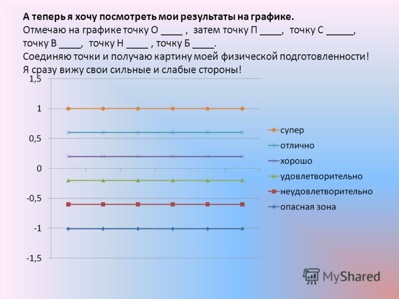 А теперь я хочу посмотреть мои результаты на графике. Отмечаю на графике точку О ____, затем точку П ____, точку С _____, точку В ____, точку Н ____, точку Б ____. Соединяю точки и получаю картину моей физической подготовленности! Я сразу вижу свои с