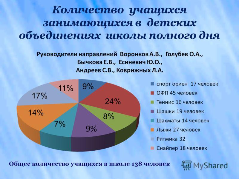Количество учащихся занимающихся в детских объединениях школы полного дня 9% 24% 8% 7% 14% 17% 11% Общее количество учащихся в школе 138 человек