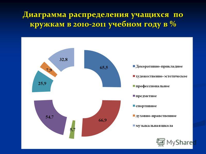 Диаграмма распределения учащихся по кружкам в 2010-2011 учебном году в %