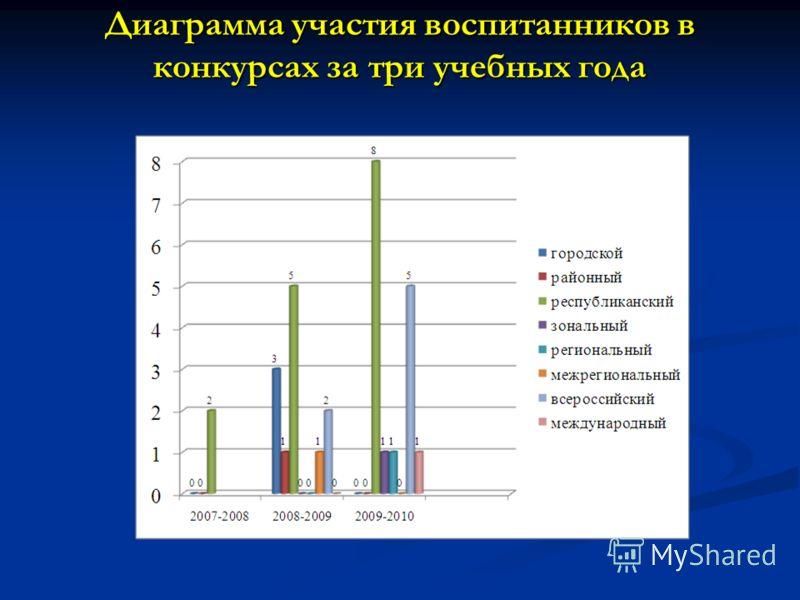 Диаграмма участия воспитанников в конкурсах за три учебных года