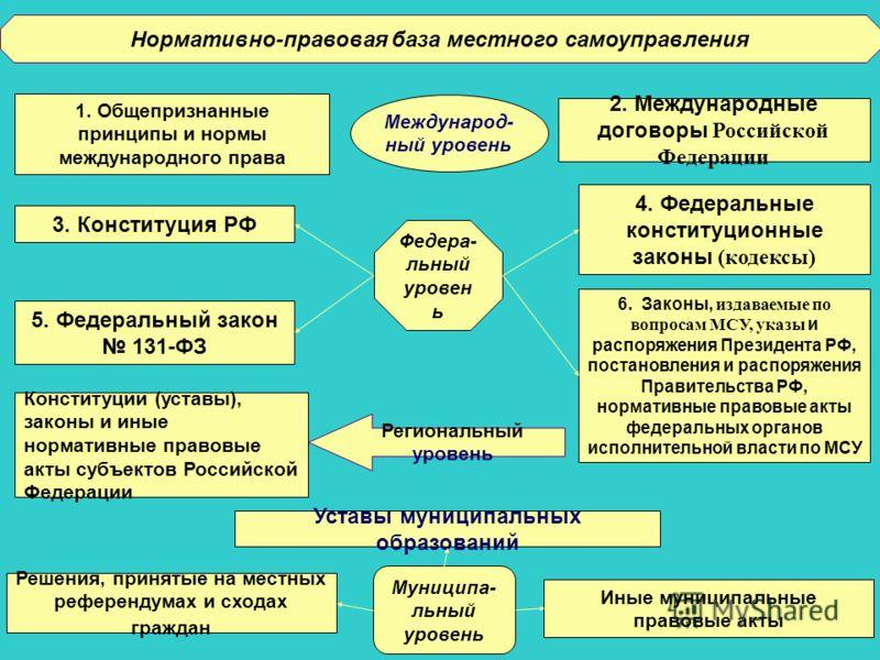 Устав муниципального образования и иные