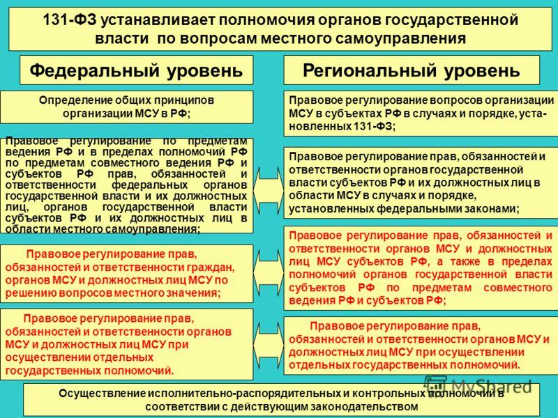 131-ФЗ устанавливает полномочия органов государственной власти по вопросам местного самоуправления Федеральный уровеньРегиональный уровень Определение общих принципов организации МСУ в РФ; Правовое регулирование по предметам ведения РФ и в пределах п