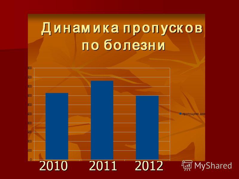 2010 2011 2012 2010 2011 2012