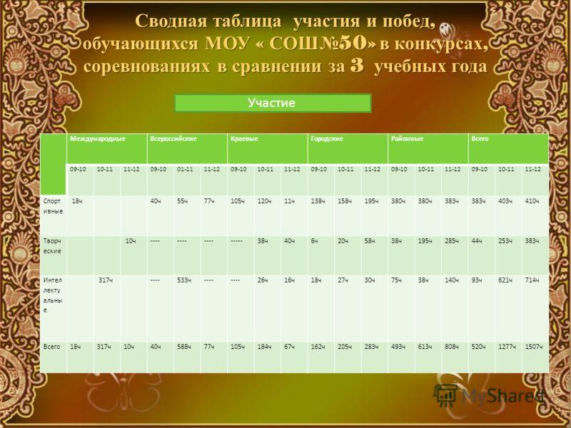 Сводная таблица участия и побед, обучающихся МОУ « СОШ 50» в конкурсах, соревнованиях в сравнении за 3 учебных года МеждународныеВсероссийскиеКраевыеГородскиеРайонныеВсего 09-1010-1111-1209-1001-1111-1209-1010-1111-1209-1010-1111-1209-1010-1111-1209-