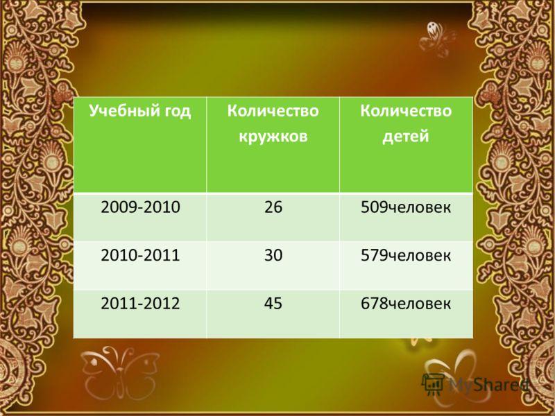 Учебный год Количество кружков Количество детей 2009-201026509человек 2010-201130579человек 2011-201245678человек