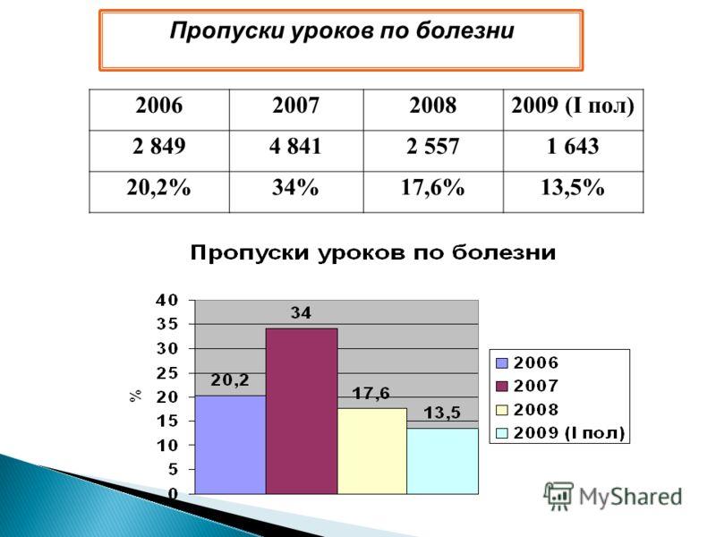 2006200720082009 (I пол) 2 8494 8412 5571 643 20,2%34%17,6%13,5% Пропуски уроков по болезни
