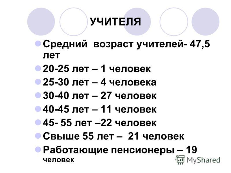 УЧИТЕЛЯ Средний возраст учителей- 47,5 лет 20-25 лет – 1 человек 25-30 лет – 4 человека 30-40 лет – 27 человек 40-45 лет – 11 человек 45- 55 лет –22 человек Свыше 55 лет – 21 человек Работающие пенсионеры – 19 человек