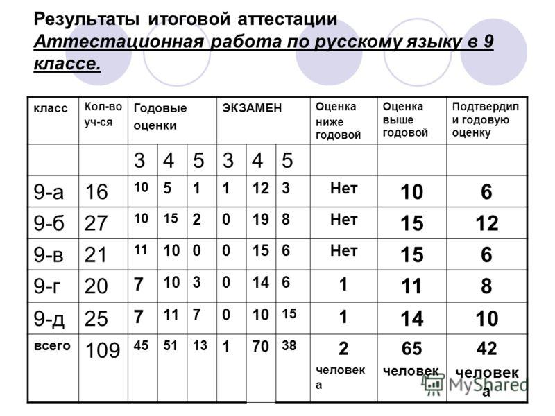 Результаты итоговой аттестации Аттестационная работа по русскому языку в 9 классе. класс Кол-во уч-ся Годовые оценки ЭКЗАМЕН Оценка ниже годовой Оценка выше годовой Подтвердил и годовую оценку 345345 9-а16 10 511123Нет 106 9-б27 1015 20198Нет 1512 9-
