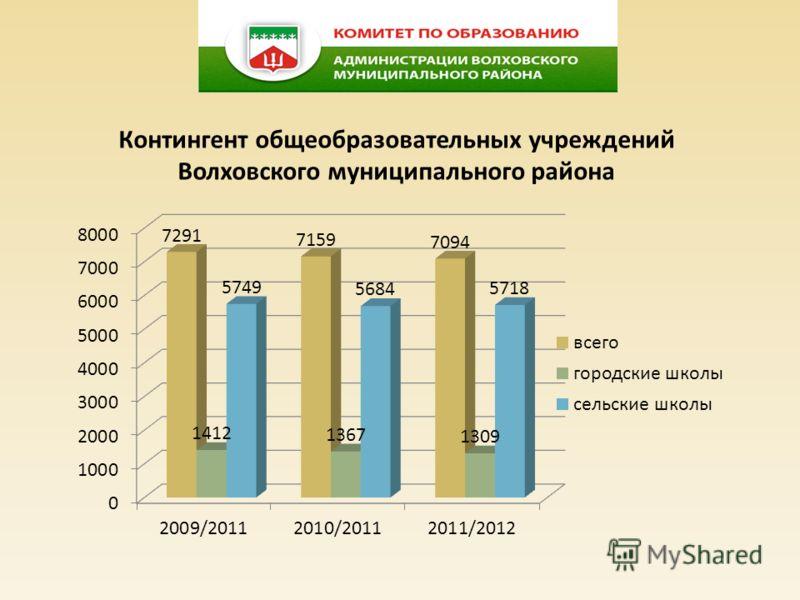 Контингент общеобразовательных учреждений Волховского муниципального района