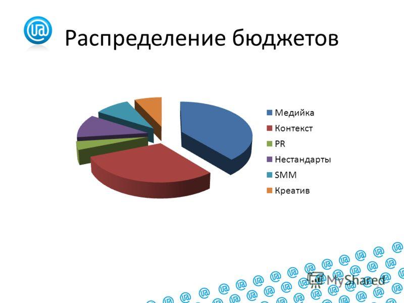 3 Распределение бюджетов