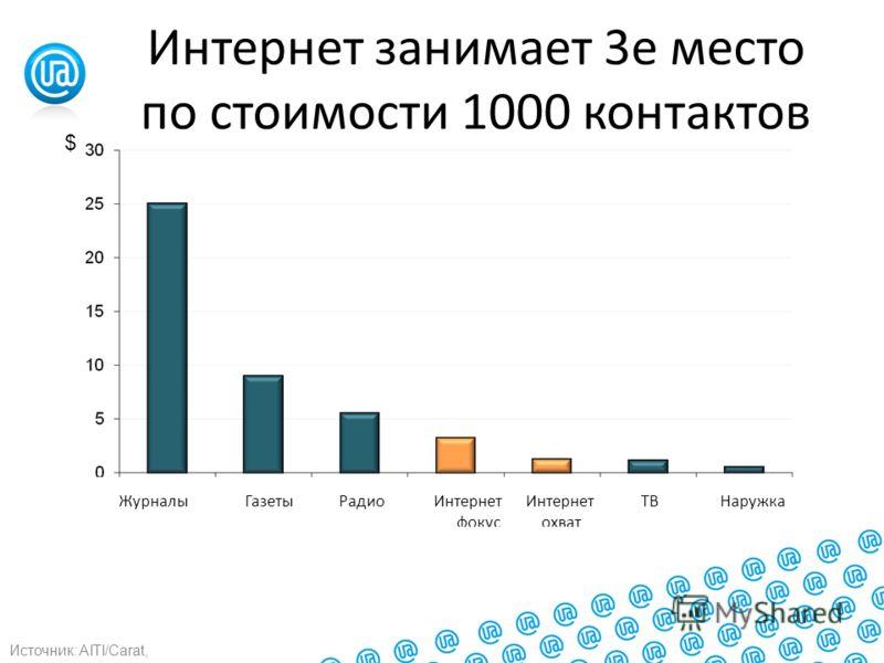 Интернет занимает 3е место по стоимости 1000 контактов Источник: AITI/Carat, Журналы Газеты Радио Интернет Интернет ТВ Наружка фокус охват $