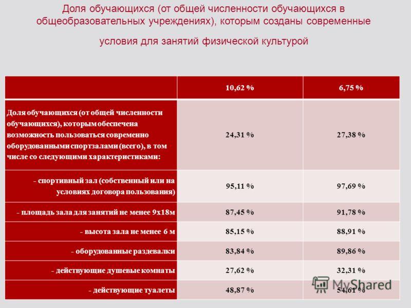 10,62 %6,75 % Доля обучающихся (от общей численности обучающихся), которым обеспечена возможность пользоваться современно оборудованными спортзалами (всего), в том числе со следующими характеристиками: 24,31 %27,38 % - спортивный зал (собственный или