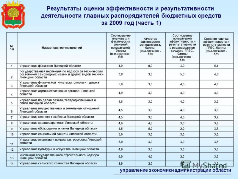Результаты оценки эффективности и результативности деятельности главных распорядителей бюджетных средств за 2009 год управление экономики администрации области