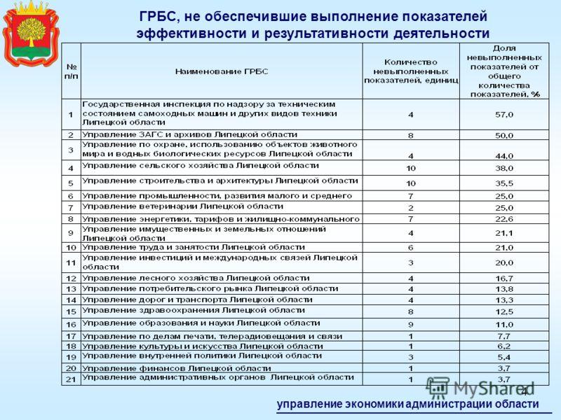3 ГРБС, обеспечившие 100% выполнение показателей эффективности и результативности деятельности управление экономики администрации области